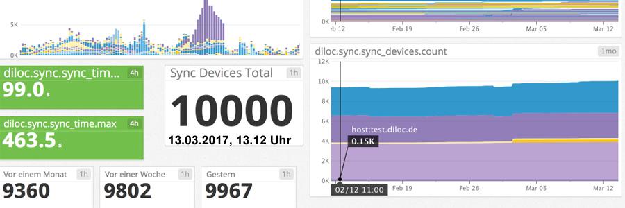 10000. Sync-Nutzer