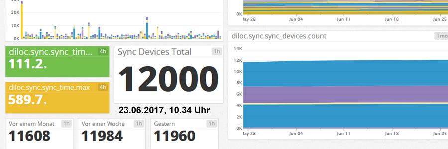 12.000 Sync-Nutzer