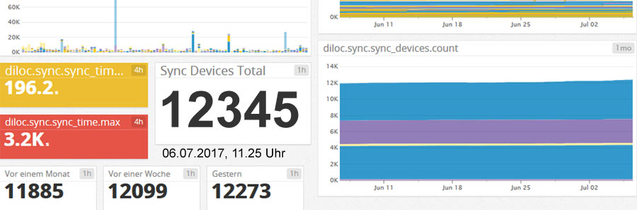 12345 Sync-Nutzer