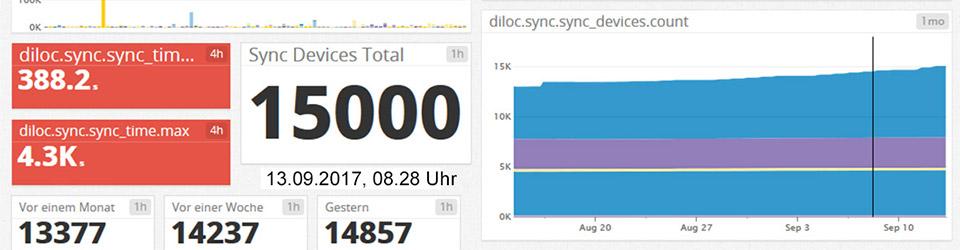 15000 Sync-Nutzer